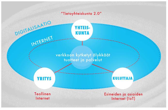 2 IoT ja teollinen internet